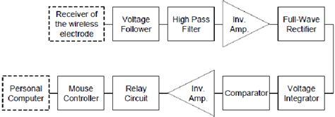 Block Diagram The Assembled Emg Click Converter Circuit