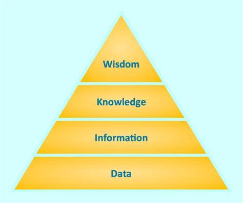 Pyramid Diagrams Knowledge Triangle Diagram