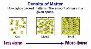 Properties Of Fluids   Factors Affecting Density And