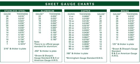 sheet metal gauge table aluminum sheet aluminum sheet gauge table
