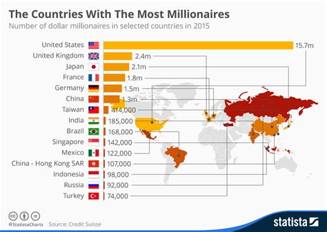 Chart The Countries With The Most Millionaires Statista