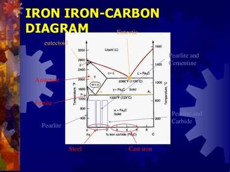 factors that affects properties of steel