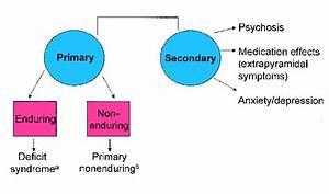 The Search For Primary Negative Symptoms In Schizophrenia