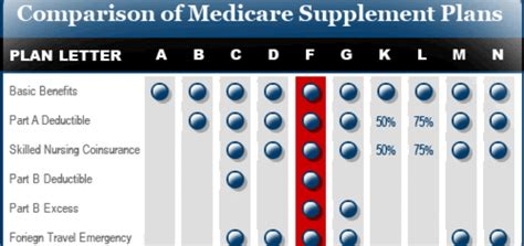 medicare supplement rates ma  crowe associates