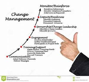 Diagram Of Change Management Stock Image