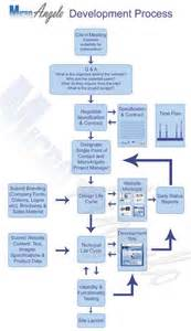 Web Development Process Flow Diagram