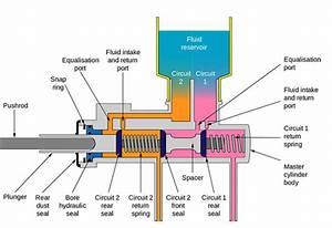Failing Or Bad Clutch Master Cylinder Symptoms Details