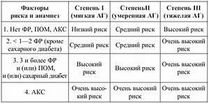 3 стадия гипертония