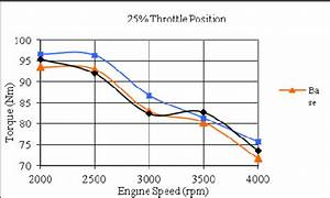 Effect Of Ignition Timing On Engine Torque