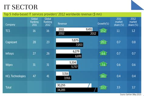 Top 5 Indian IT service providers grew 13.3% in 2012 ...