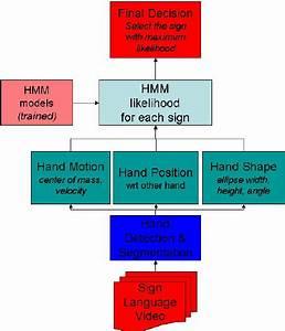 Sign Language Recognition System Block Diagram