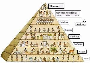 Classes Sociales De L U0026 39 Ancienne Egypte