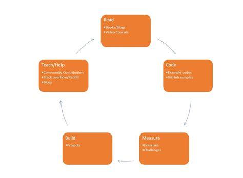 rust learning medium