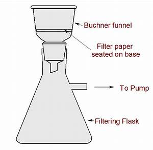 what is the difference between gravity and vacuum With filtration