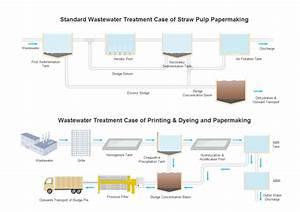 P U0026id Wastewater Treatment Symbols And Their Usage