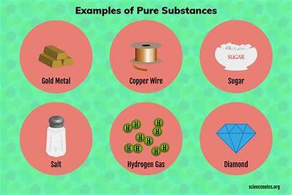 Pure Substances Examples Chemical Sciencenotes Element Some