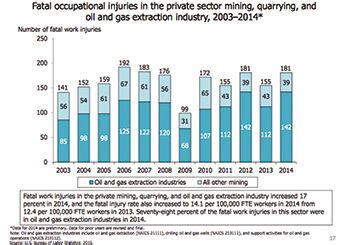 oil  gas industry  step  safety  osha backed