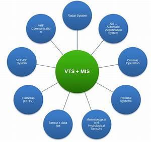 Vessel Traffic Management Information System  Vtmis