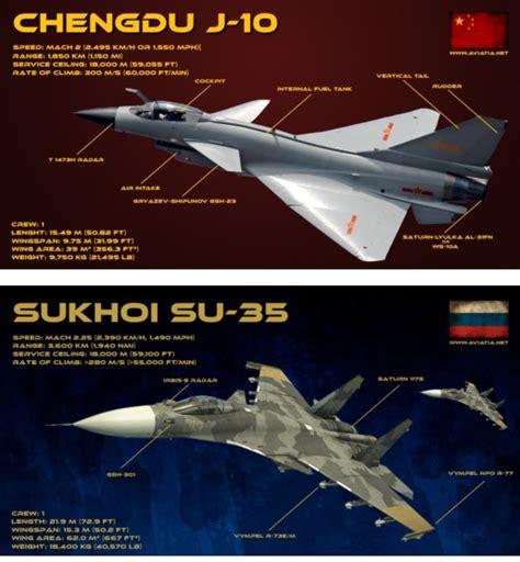 J-10 Vs Su-35