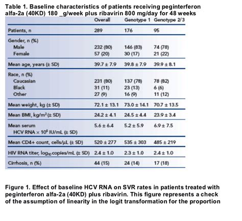 hepatitis b viral load range 28 images clinical guidelines for the management of hepatitis c