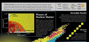 Of Phases Of Matter