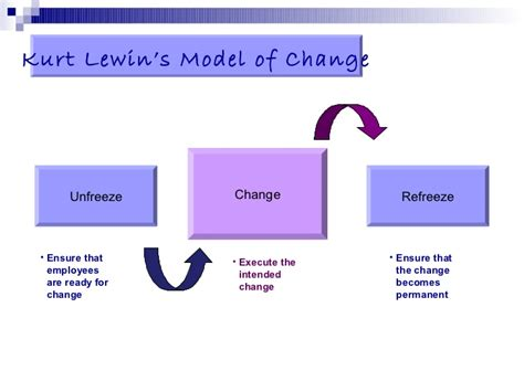 change management theory  kurt lewins