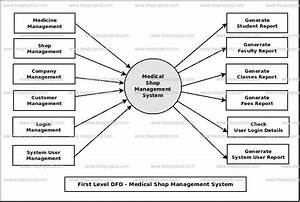 Medical Shop Management System Dataflow Diagram  Dfd  Freeprojectz