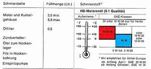 Was Ist Viskosität : m130 lverbrauch ab wann kritisch page 2 technische ~ Lizthompson.info Haus und Dekorationen