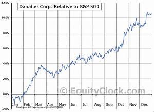 Danaher Corp Nyse Dhr Seasonal Chart Equity Clock