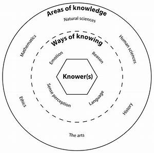 Cover Photo  This Circle Diagram Represents The Different Areas Of The Theory Of Knowledge  On