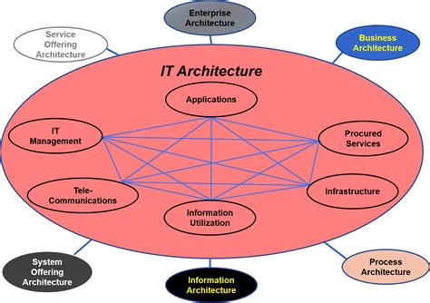 It Architecture  Standard Business