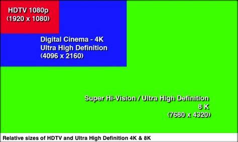 Can The Hevc Codec Help The Internet Grow?