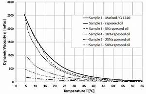The Graph Of Viscosity Temperature Changes For Different