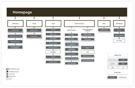 Sitemaps And Wireframes Before Design