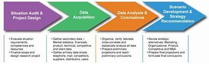 Methodology Research Definition Primary Pdf Comprehensive Rigorous