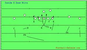 Coaching The Zone Blitz For Your Defense