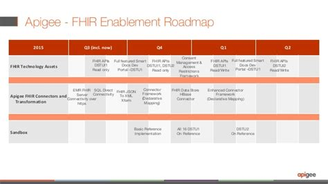 fhir full form create fhir enabled experiences api first approach for