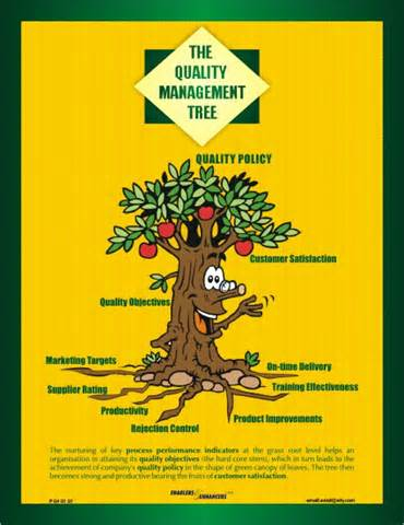 quality management tree quality articles