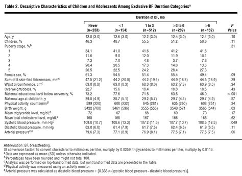 Association Of Exclusive Breastfeeding Duration And