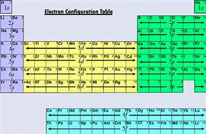 File:Electron Configuration Table.jpg - Wikimedia Commons