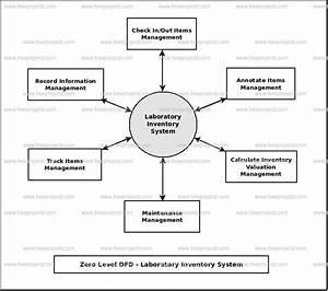 Laboratory Inventory System Dataflow Diagram  Dfd