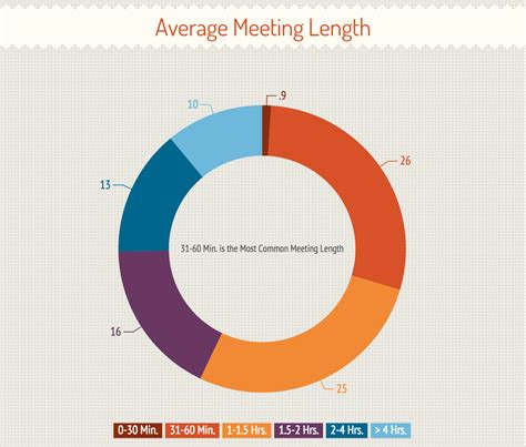 bureau of labor statistics america meets a lot an analysis of meeting length