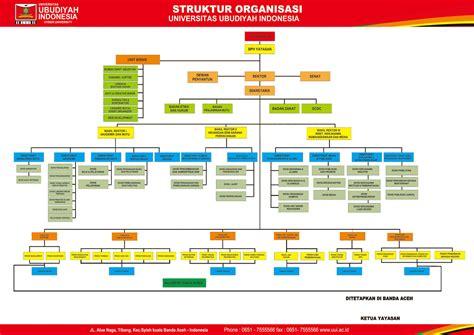 mahasiswa indonesia struktur organisasi uui