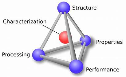 Science Materials Tetrahedron Engineering Processing Performance Structure