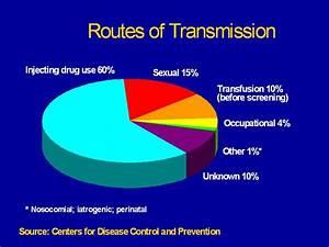 VIEN BLOG: RAIS... Hepatitis A Transmission