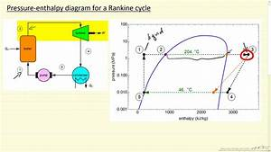 Pressure-enthalpy Diagram For Rankine Cycle
