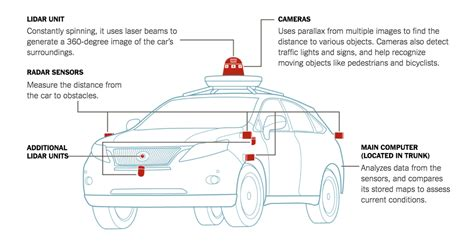 How Driverless Cars See The World Around Them