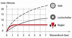 Wasser Sparen Dusche : wasser sparen an dusche waschbecken oder wasserhahn mit wassersparern ~ Yasmunasinghe.com Haus und Dekorationen