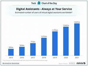 Job Growth Chart Virtual Assistants Like Siri And Alexa Look Poised To