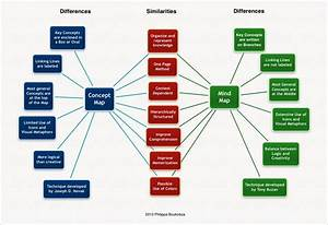Concept Mapping And Mind Mapping